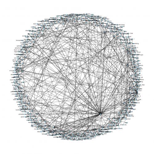 Knowledge Graph Dataset