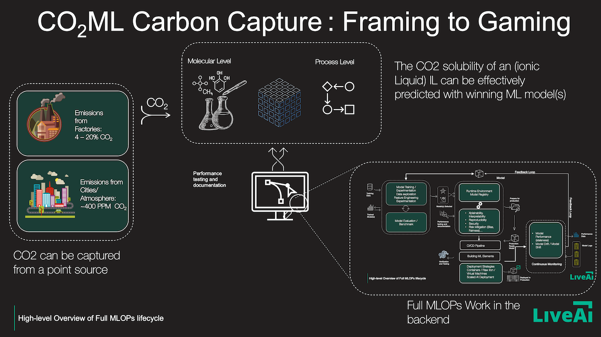 Carbon Capture with AI